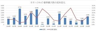 経年変化グラフ.jpg